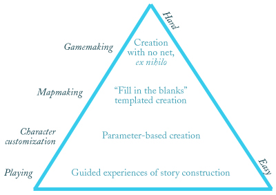 Raph's user content pyramid