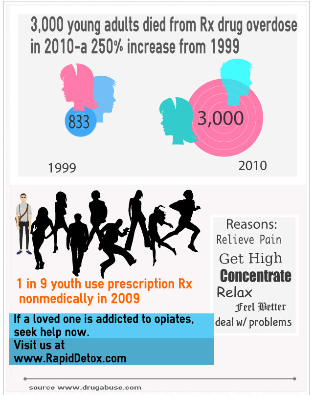 Rapid Detox - Teen Deaths From Prescription Overdose - Infographic