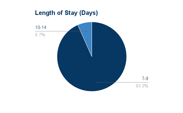 Aggregated Data - Length of Stay 2016-01