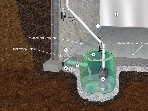 exterior vs interior waterproofing