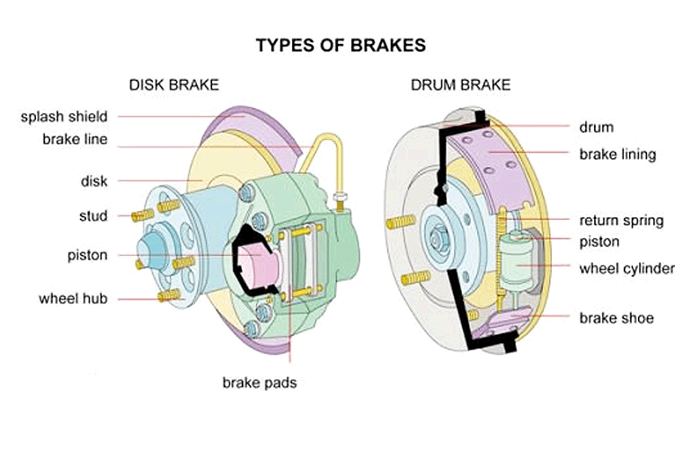 How to check Your Brakes