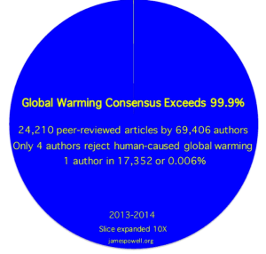 Powells-climate-change-agreement-numbers-570x543