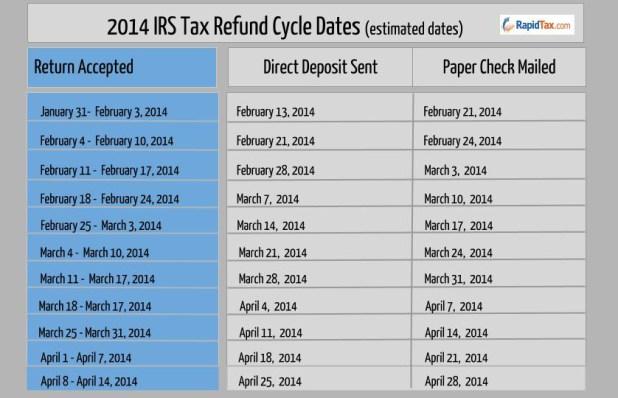 2014 Irs Wheres My Refund