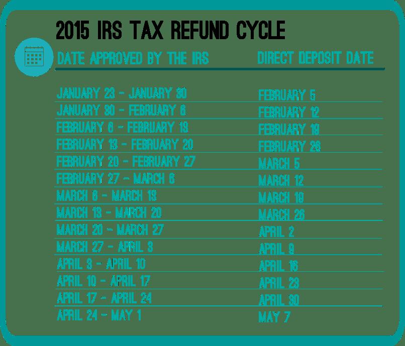 Outstanding Federal Tax Return Time Frame Illustration - Frames ...