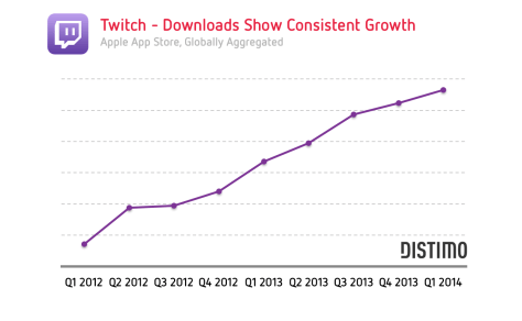 twitch-downloads-show-consistent-growth