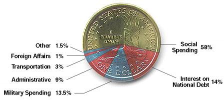 Federal spending