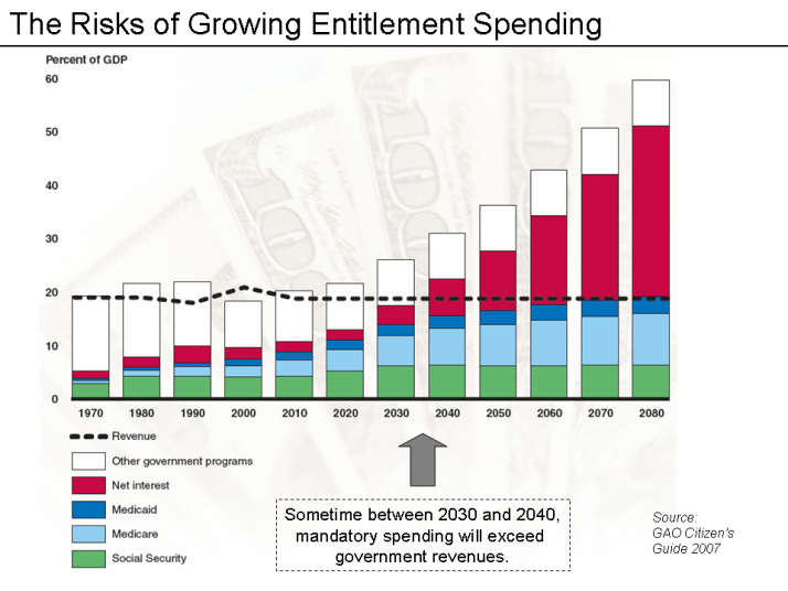 The government's own estimate of how entitlement spending will consume the entire budget.