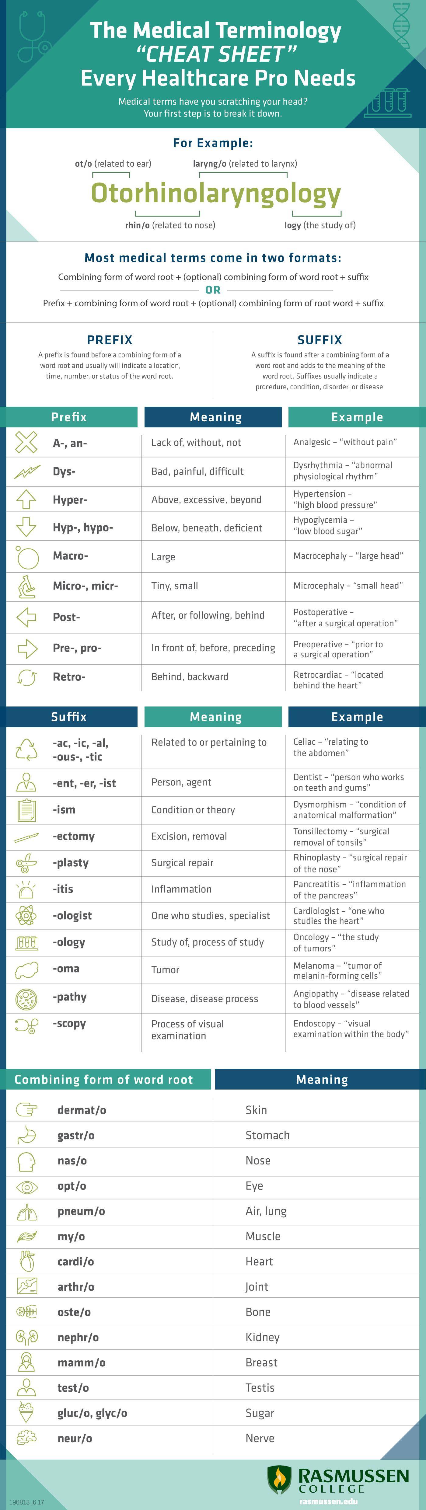 The Medical Terminology Cheat Sheet Every Healthcare Pro