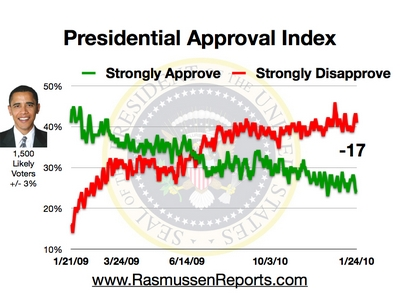 Rassmussens Ratings Index