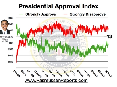 Obama Approval Index - October 7, 2012