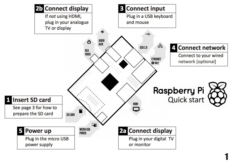 Hdmi Wiring Diagram Problem