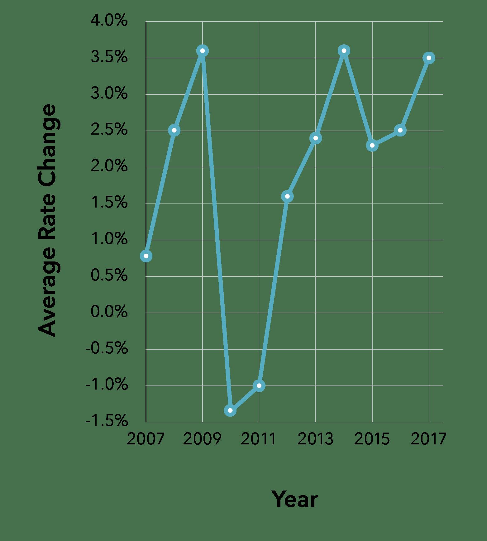 Compare Alberta Car Insurance Quotes