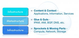 Infostructure/Metastructure/Infrastructure