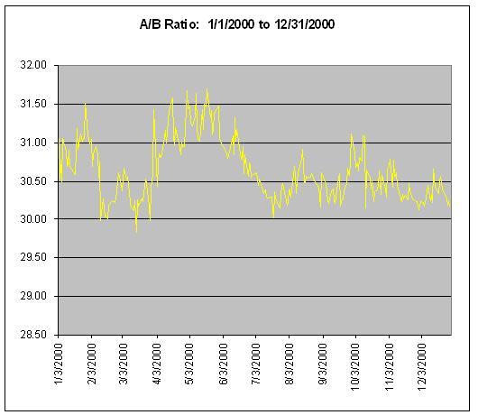 Berkshire A/B Spread:  2000