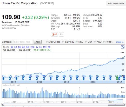 Union Pacific Stock Chart
