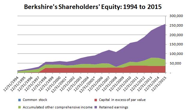 Berkshire's Shareholders' Equity 1994-2015