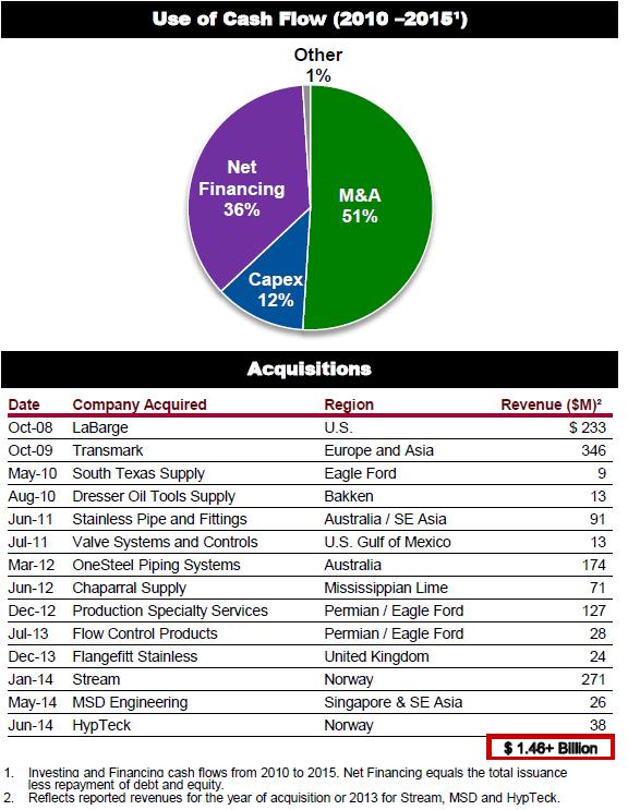 MRC Acquisitions
