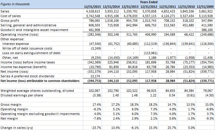 MRC Global Income Statement