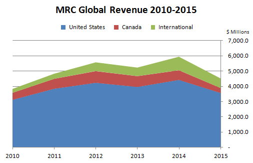 MRC Global Revenue