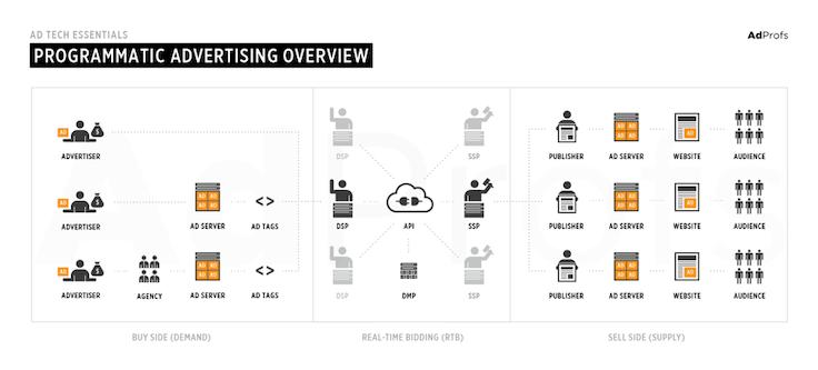 Graphic Summary of Programmatic Advertising