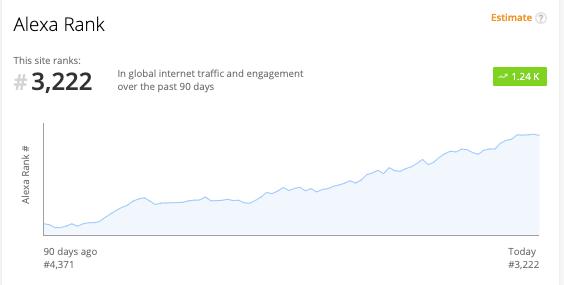 McKinsey Alexa Traffic chart