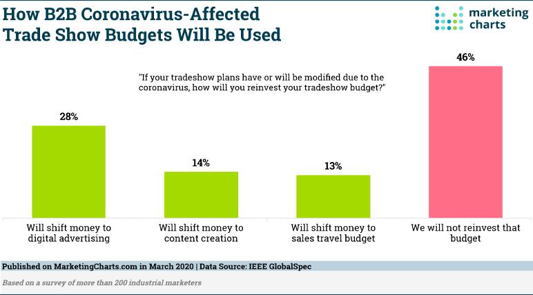 B2B Coronavirus Trade Show Budgets