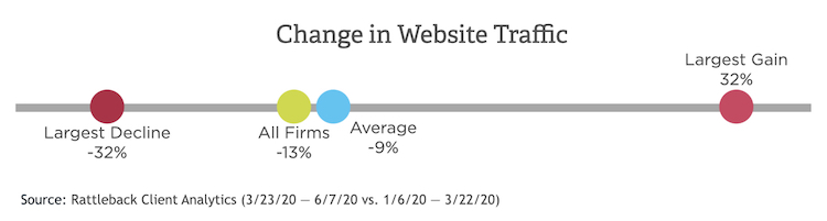COVID-19 Affect on Website Traffic