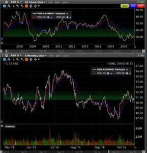 My Picks Yesterday in the Stock Market « Raúl Bartolomé Castro