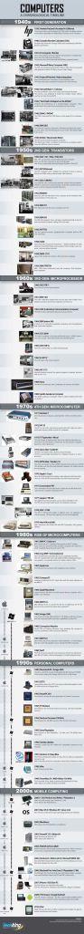Historia de los Ordenadores (timeline)