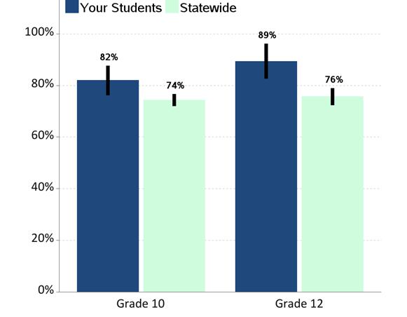 standard adult cpmcpccpa average rate