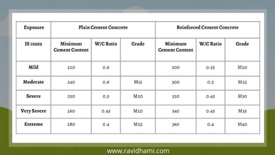 How to calculate the water-cement ratio for concrete? 1