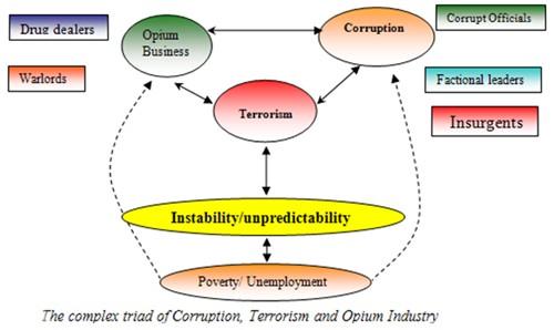 https://i1.wp.com/www.rawa.org/temp/runews/data/upimages/afghan_corruption_diagram.jpg