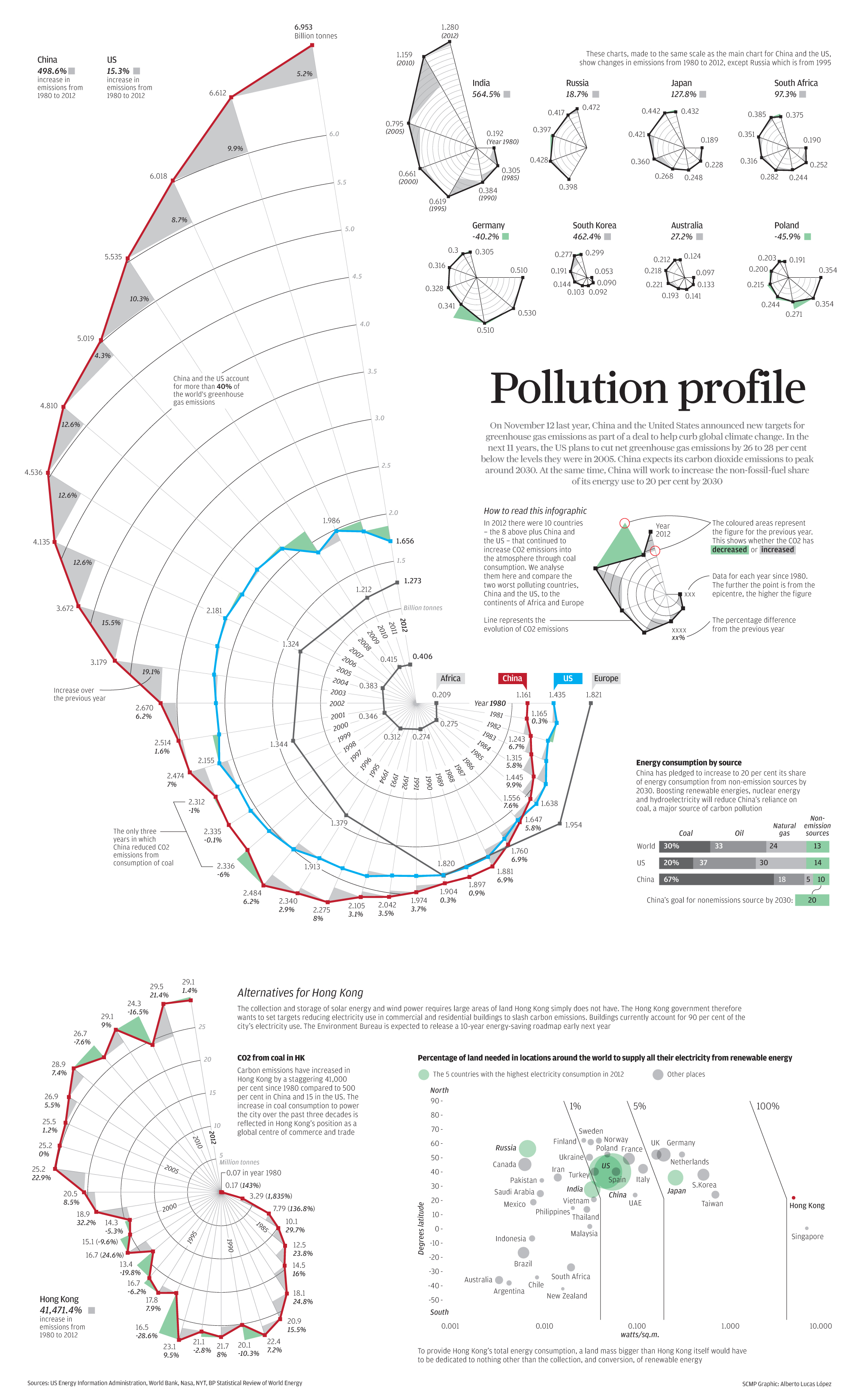 Infographic From China Gt 40 Of Greenhouse Gases From Us