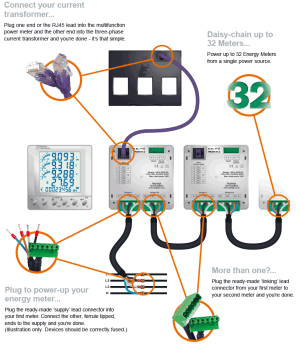 Current Transformers and Energy Meters Easywire System