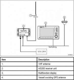 Raymarine AIS350 dual channel ontvanger E32157 aansluitschema zonder marifoon