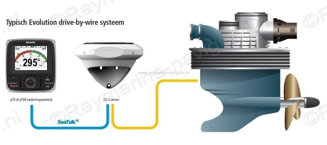 Raymarine evolution EV2 kompas sensor SeaTalkNG drive by wire E70097