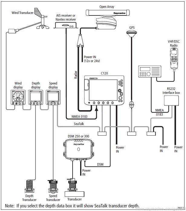 Raymarine navigatie informatie en uitleg