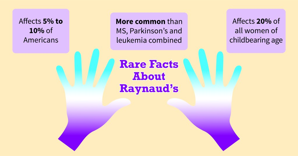 Raynaud's is Far From Rare