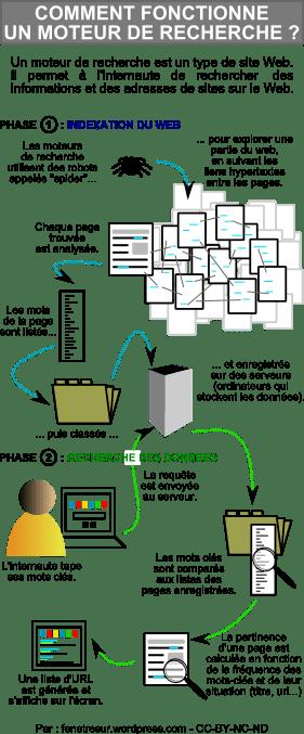 Comment fonctionnent les moteurs de recherche ?