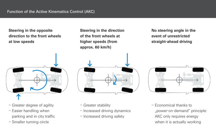 ZF-Active-Kinematics-Control-syatem-function