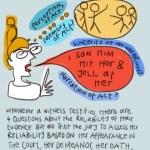 Understanding Hearsay