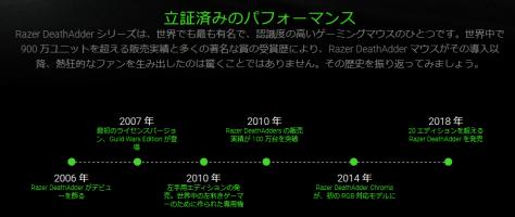 Razer DeathAdderシリーズの歴史
