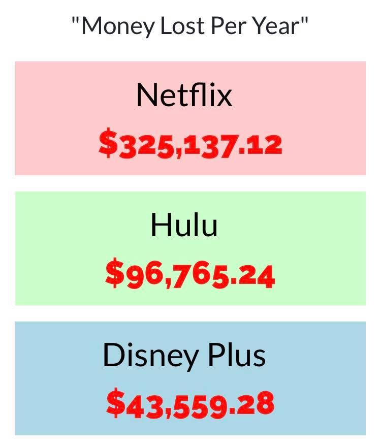 Perdidas de Netflix, Hulu y Disney