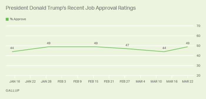 Gallup Trump marzo 20