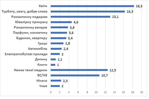 Украинцы назвали самые популярные подарки на 8 марта
