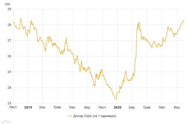 Официальный курс доллара вырос до максимума за два года