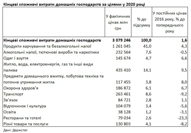 Продукты и коммуналка: на что украинцы тратили деньги в 2020 году