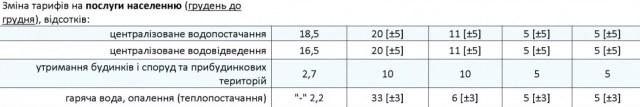 Кабмин ожидает роста тарифов на отопление и горячую воду в этом году на треть