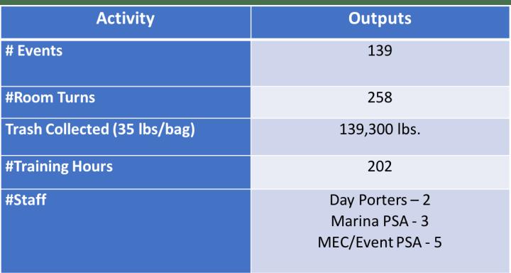 marina village clean and safe activities 2019