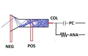electron multiplier